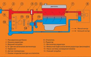 Чем промыть систему охлаждения двигателя