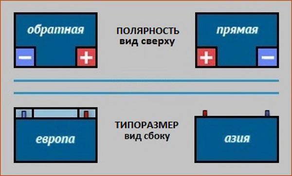 Типы автомобильного аккумулятора