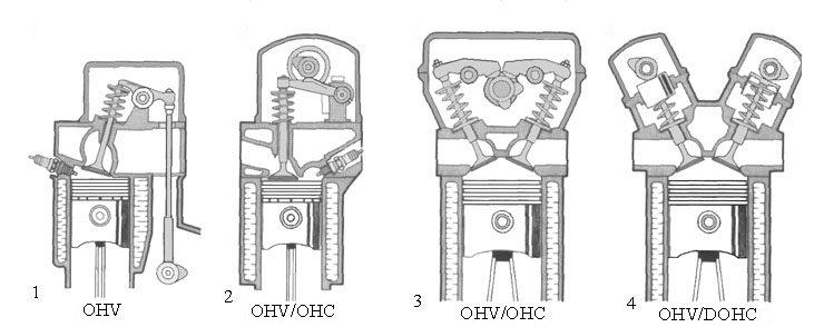Виды систем ГРМ