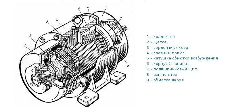 Устройство генератора постоянного тока