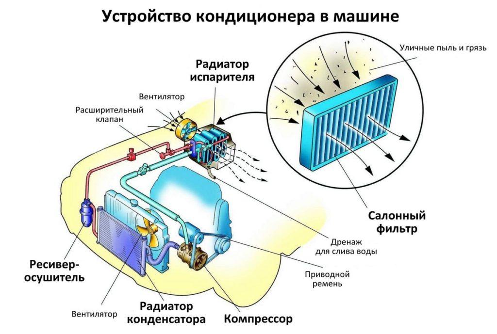 Принцып работы автомобильного кондиционера