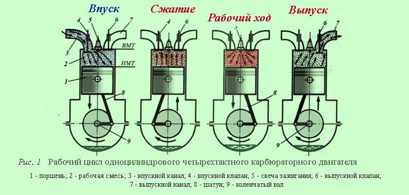 Четыре такта работы двигателя внутреннего сгорания