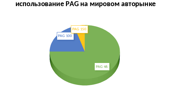 использование pag на мировом рынке