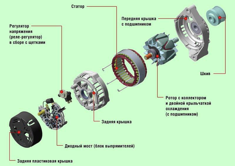 Конструкция генератора автомобиля