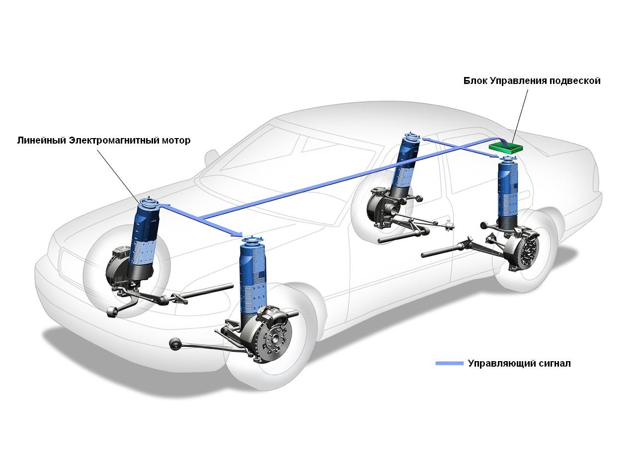 Что такое электромагнитная подвеска