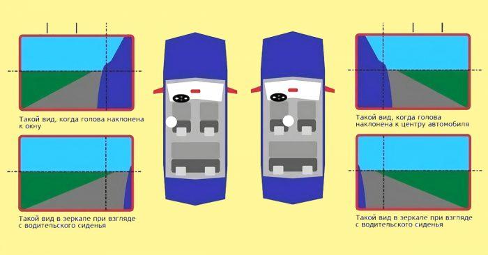 как правильно настроить боковые зеркала автомобиля