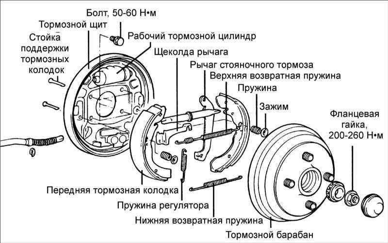 устройство тормозного механизма