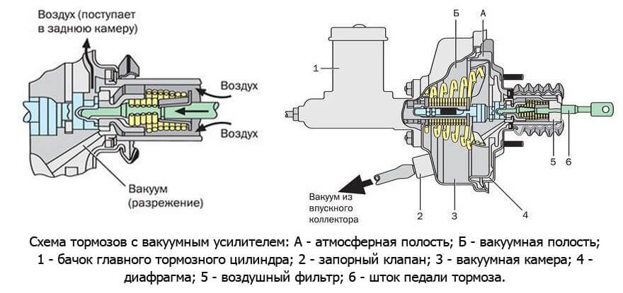 Поломка ВУТ или шланга
